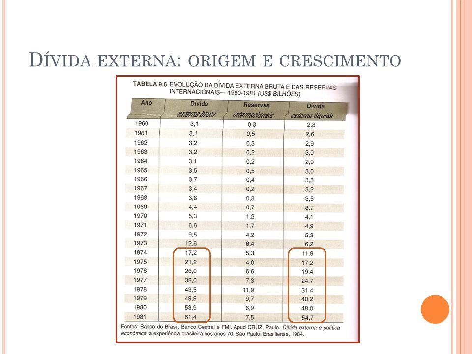 Dívida externa: origem e crescimento