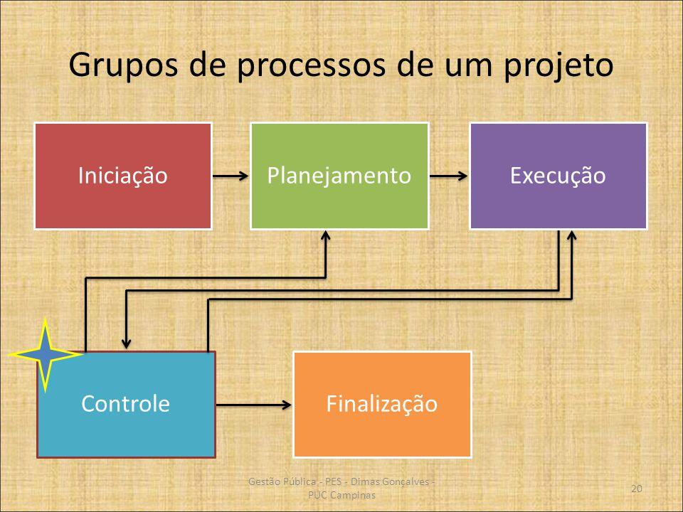 Grupos de processos de um projeto