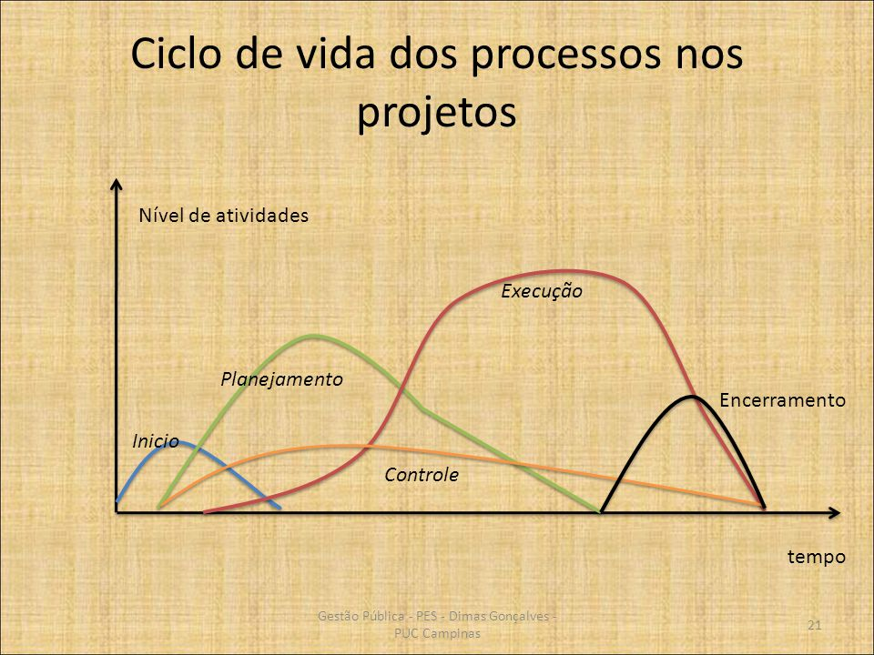 Ciclo de vida dos processos nos projetos