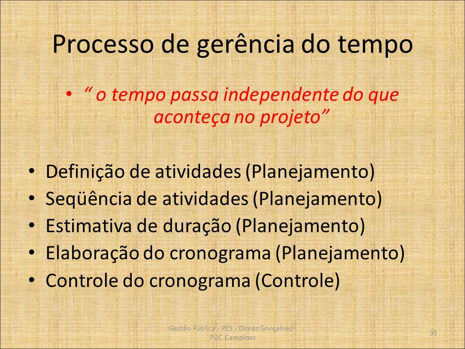 Processo de gerência do tempo