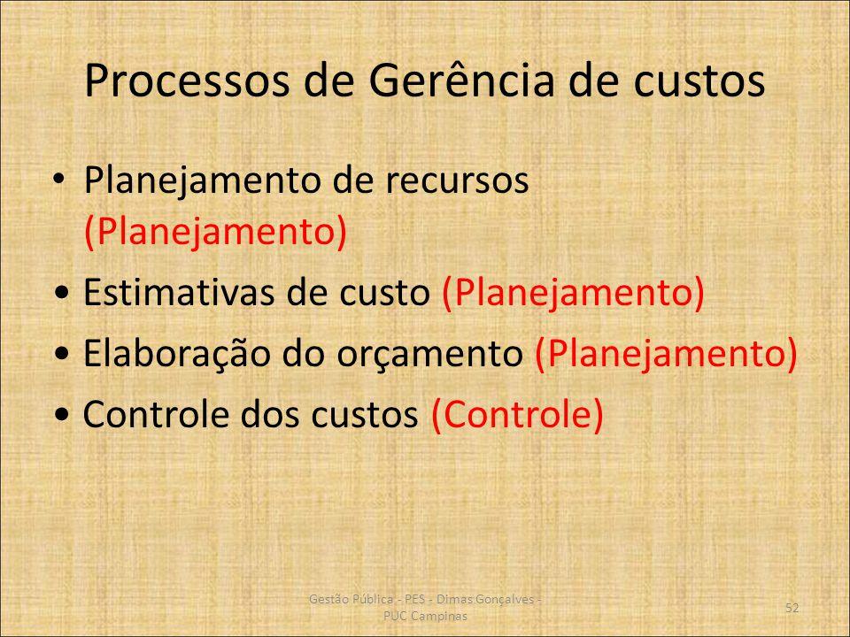 Processos de Gerência de custos