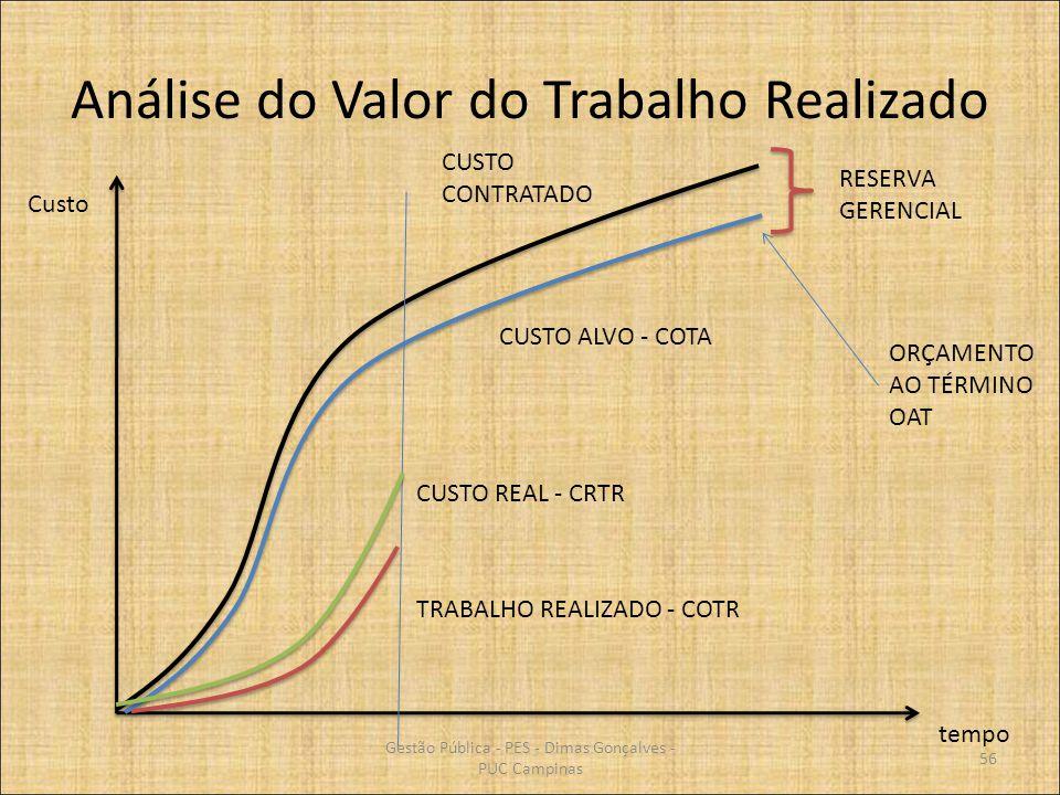 Análise do Valor do Trabalho Realizado