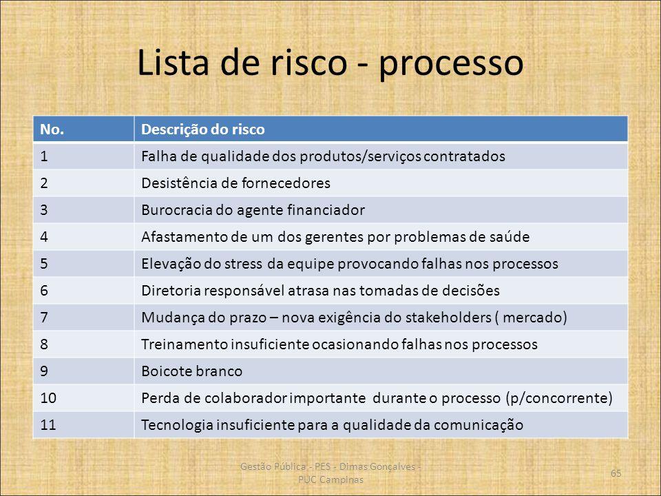 Lista de risco - processo