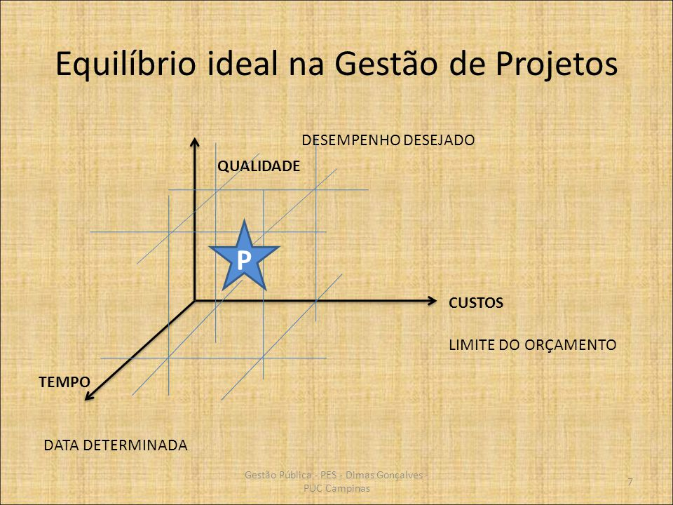Equilíbrio ideal na Gestão de Projetos