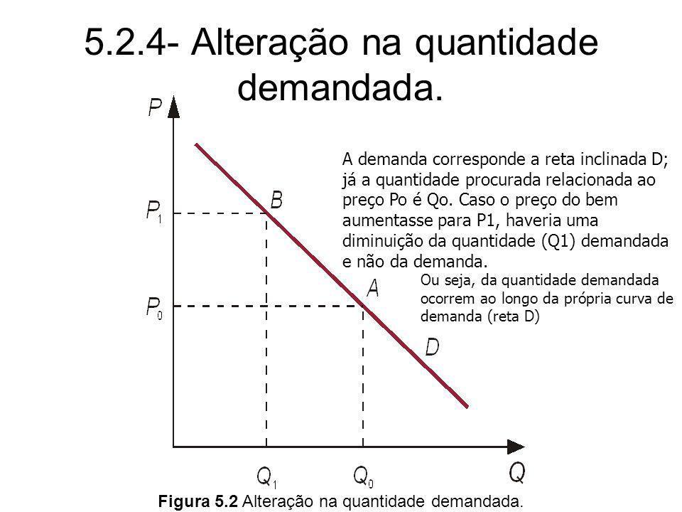 5.2.4- Alteração na quantidade demandada.