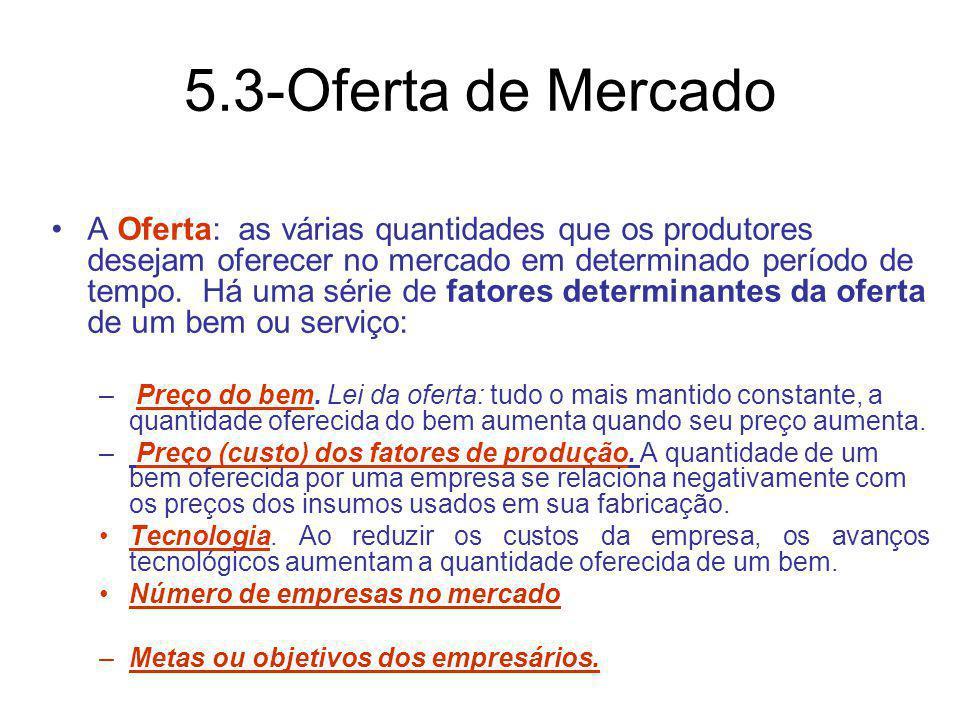 5.3-Oferta de Mercado
