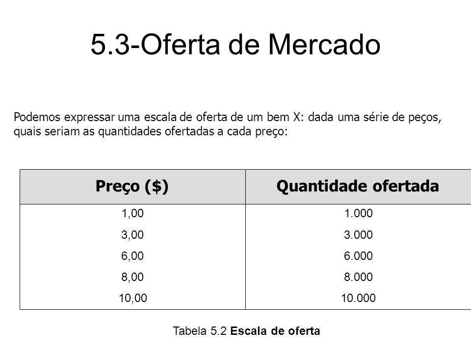 Tabela 5.2 Escala de oferta