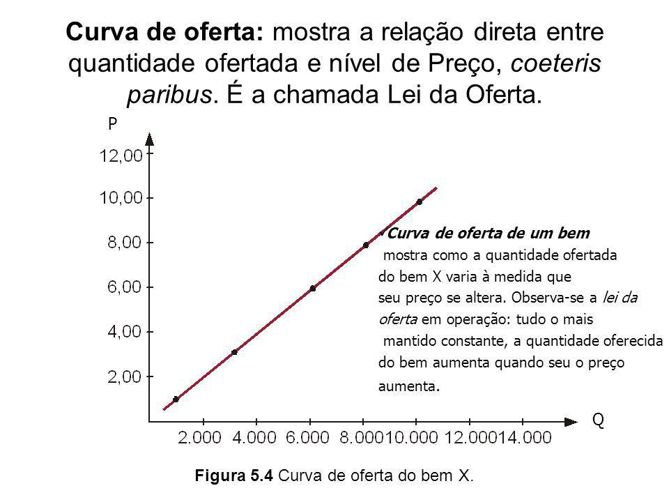 Figura 5.4 Curva de oferta do bem X.