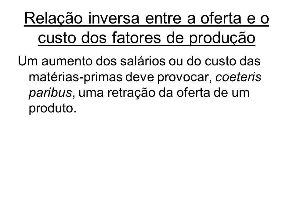 Relação inversa entre a oferta e o custo dos fatores de produção