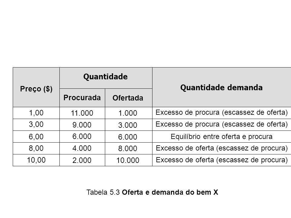 Quantidade Quantidade demanda Procurada Ofertada Preço ($) 1,00 3,00