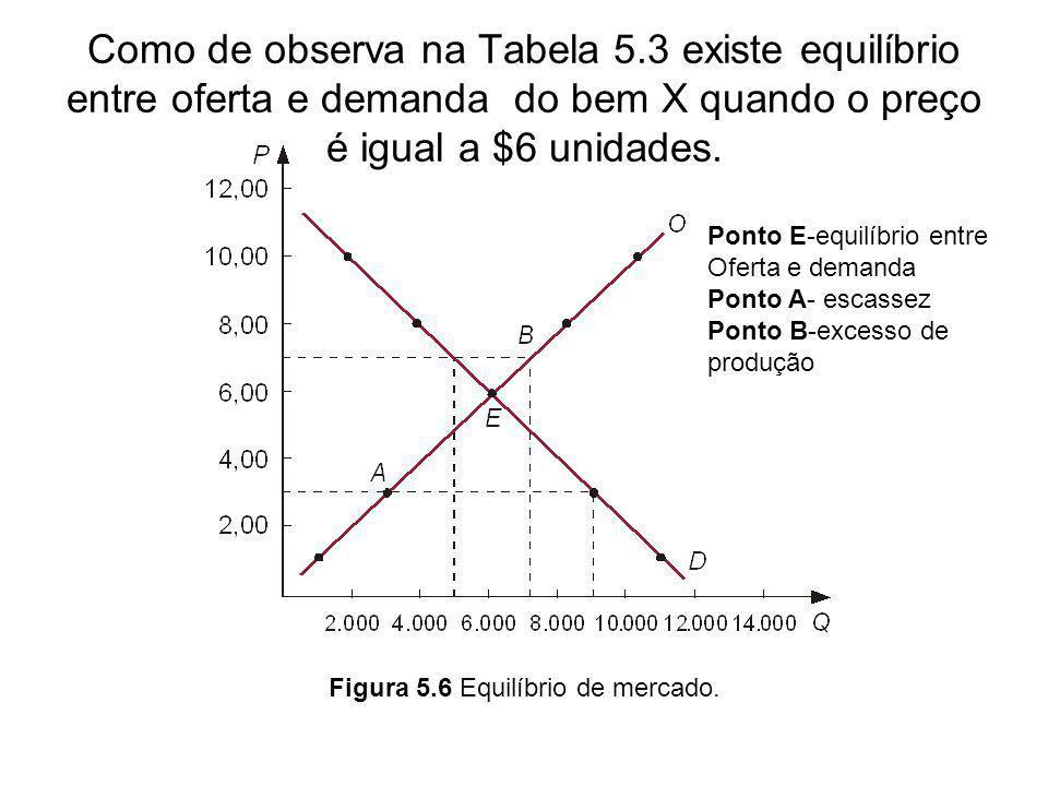 Figura 5.6 Equilíbrio de mercado.