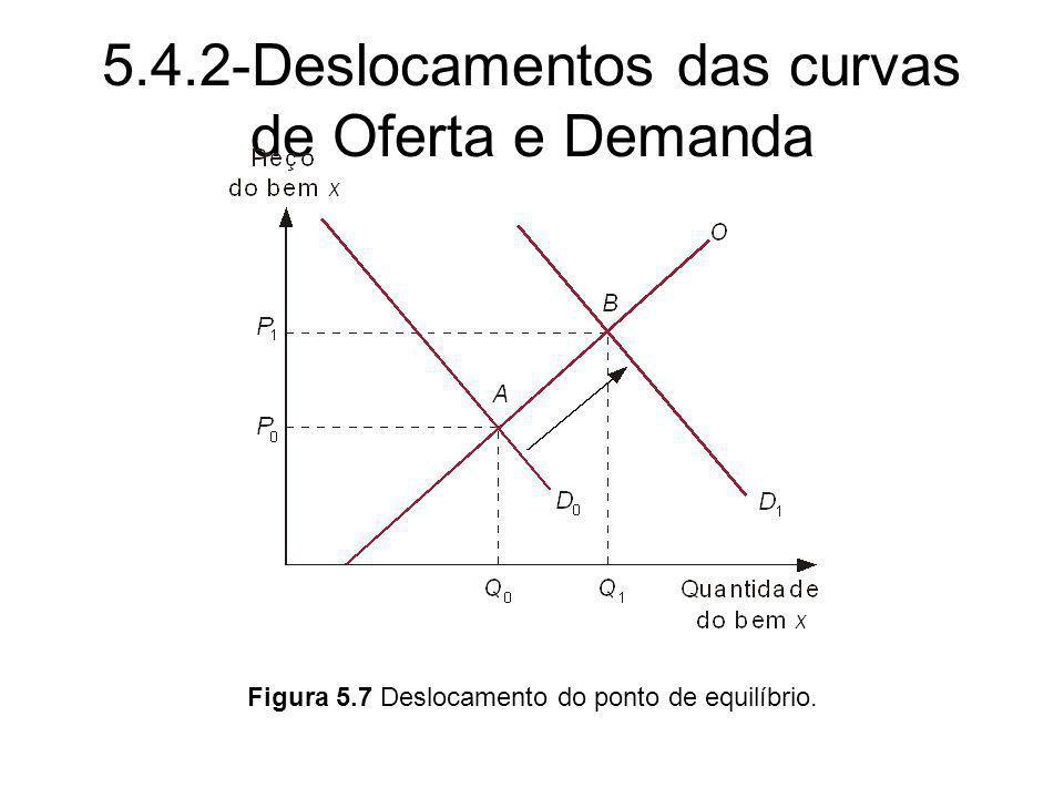 5.4.2-Deslocamentos das curvas de Oferta e Demanda