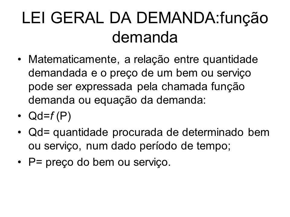 LEI GERAL DA DEMANDA:função demanda
