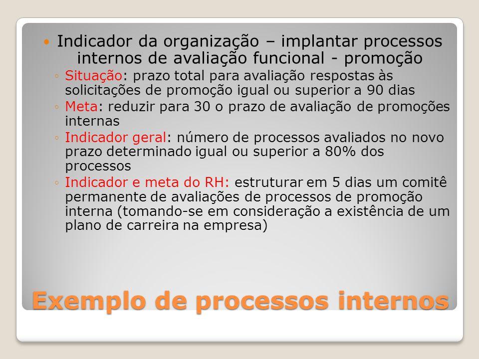 Exemplo de processos internos