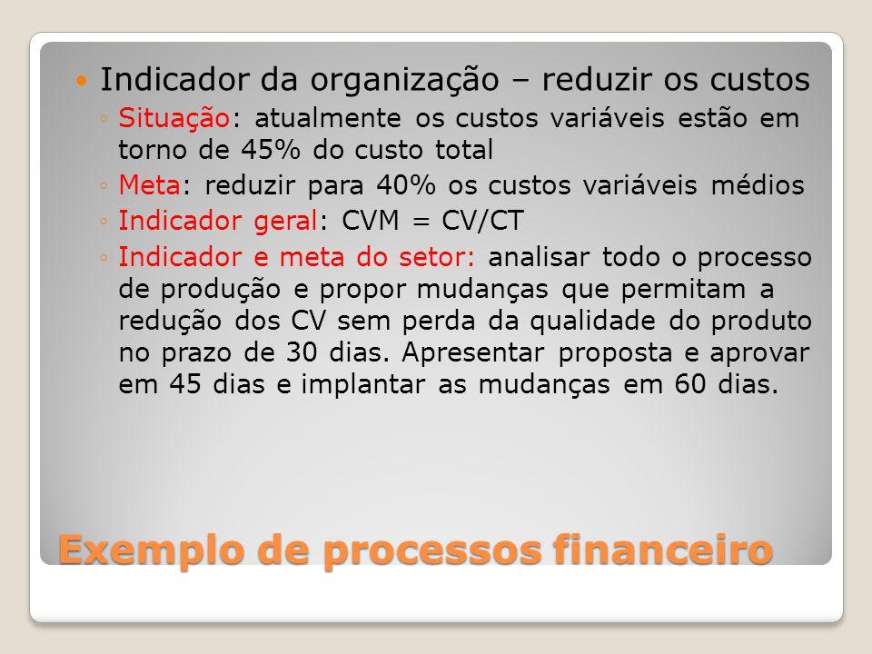 Exemplo de processos financeiro