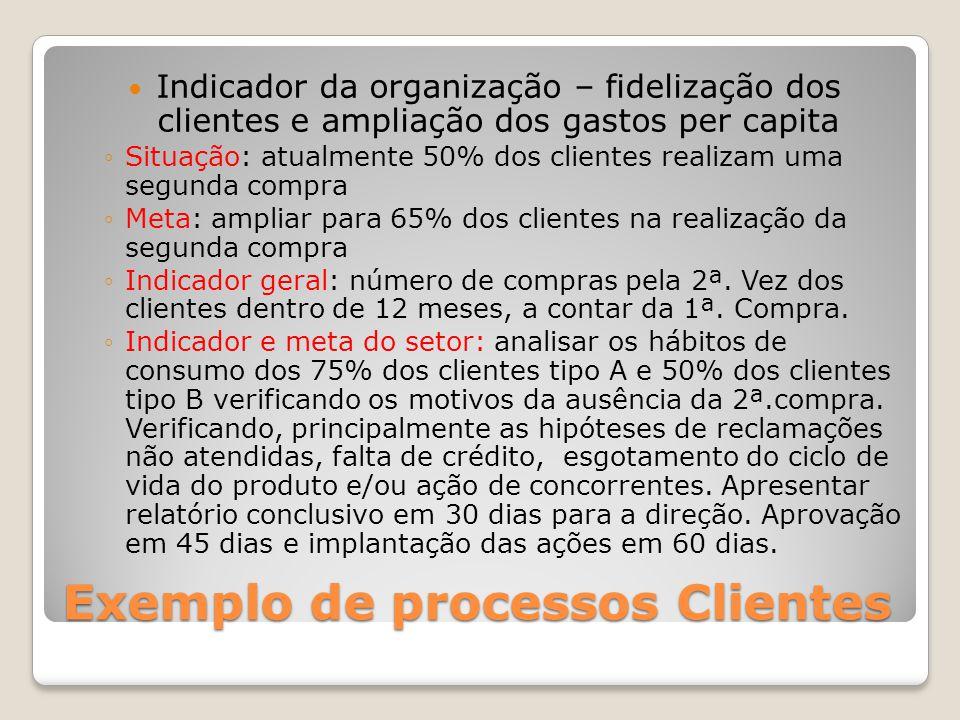 Exemplo de processos Clientes