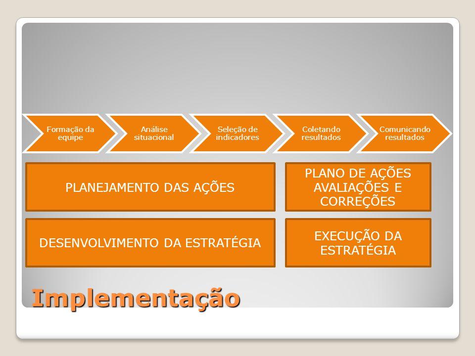 Implementação PLANEJAMENTO DAS AÇÕES PLANO DE AÇÕES