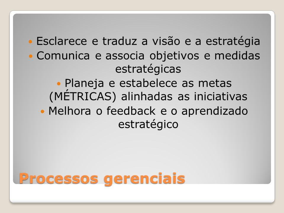 Processos gerenciais Esclarece e traduz a visão e a estratégia