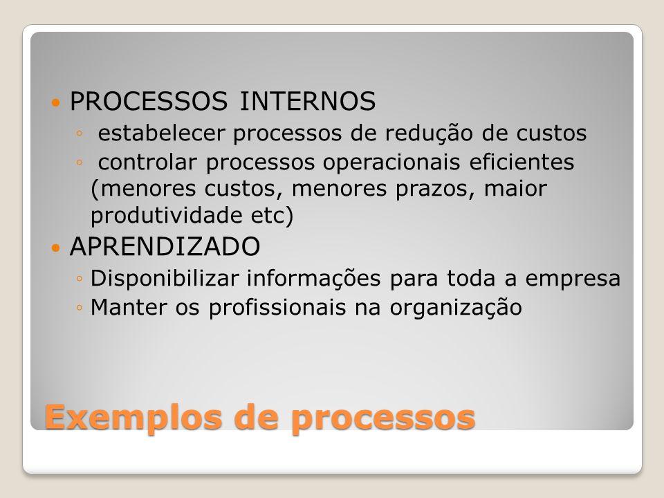Exemplos de processos PROCESSOS INTERNOS APRENDIZADO