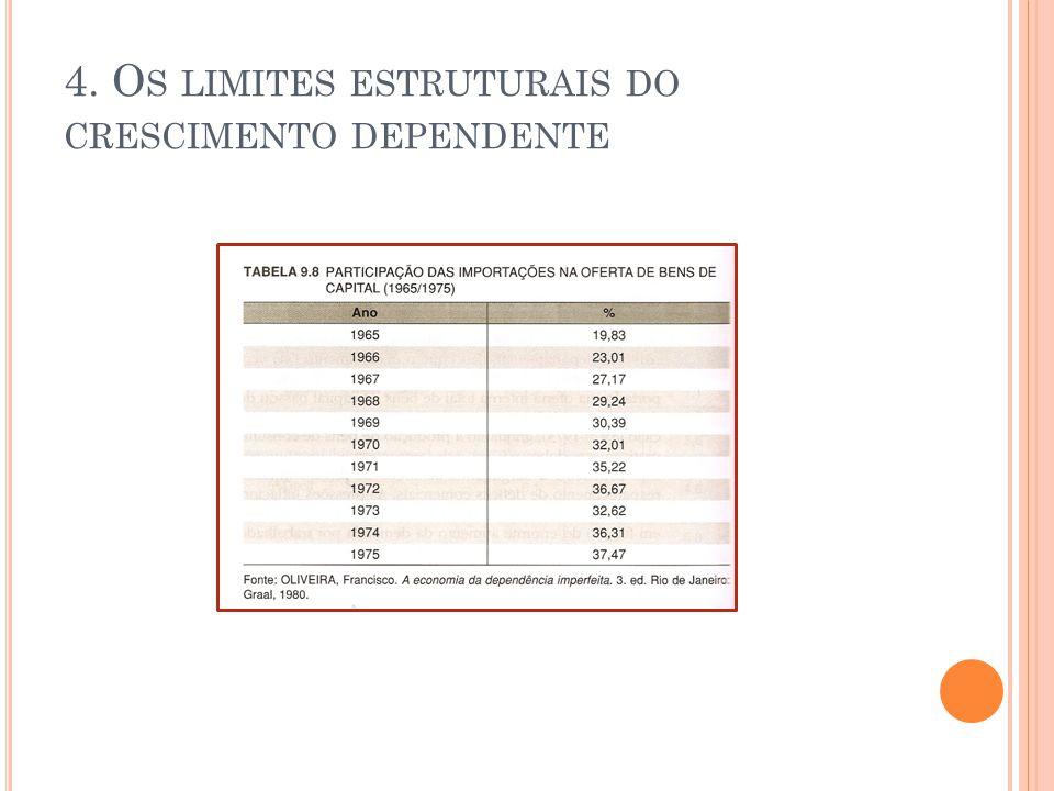 4. Os limites estruturais do crescimento dependente