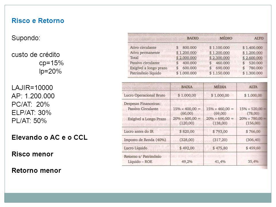 Risco e Retorno Supondo: custo de crédito. cp=15% lp=20% LAJIR=10000. AP: 1.200.000. PC/AT: 20%