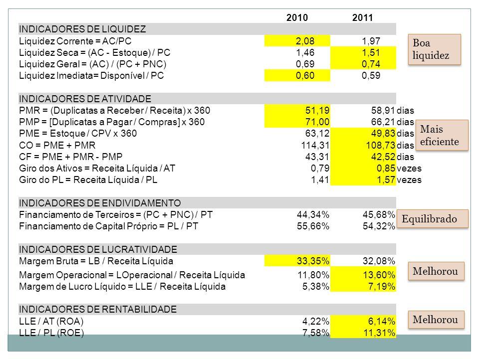 Boa liquidez Mais eficiente Equilibrado Melhorou Melhorou 2010 2011