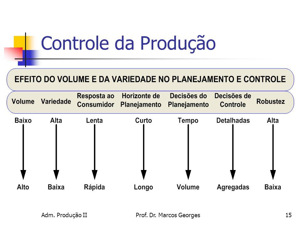 Controle da Produção Adm. Produção II Prof. Dr. Marcos Georges
