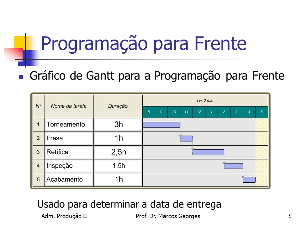 Programação para Frente
