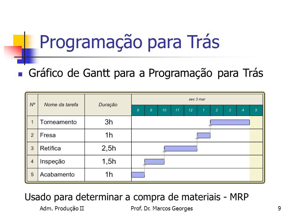 Programação para Trás Gráfico de Gantt para a Programação para Trás