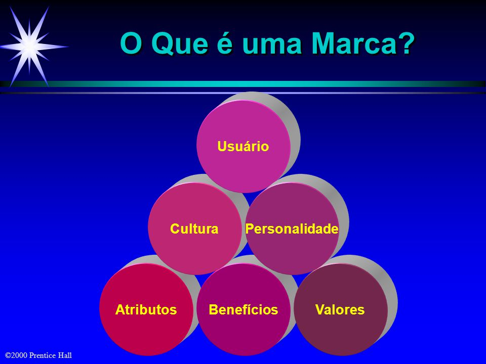 O Que é uma Marca Usuário Cultura Personalidade Atributos Benefícios