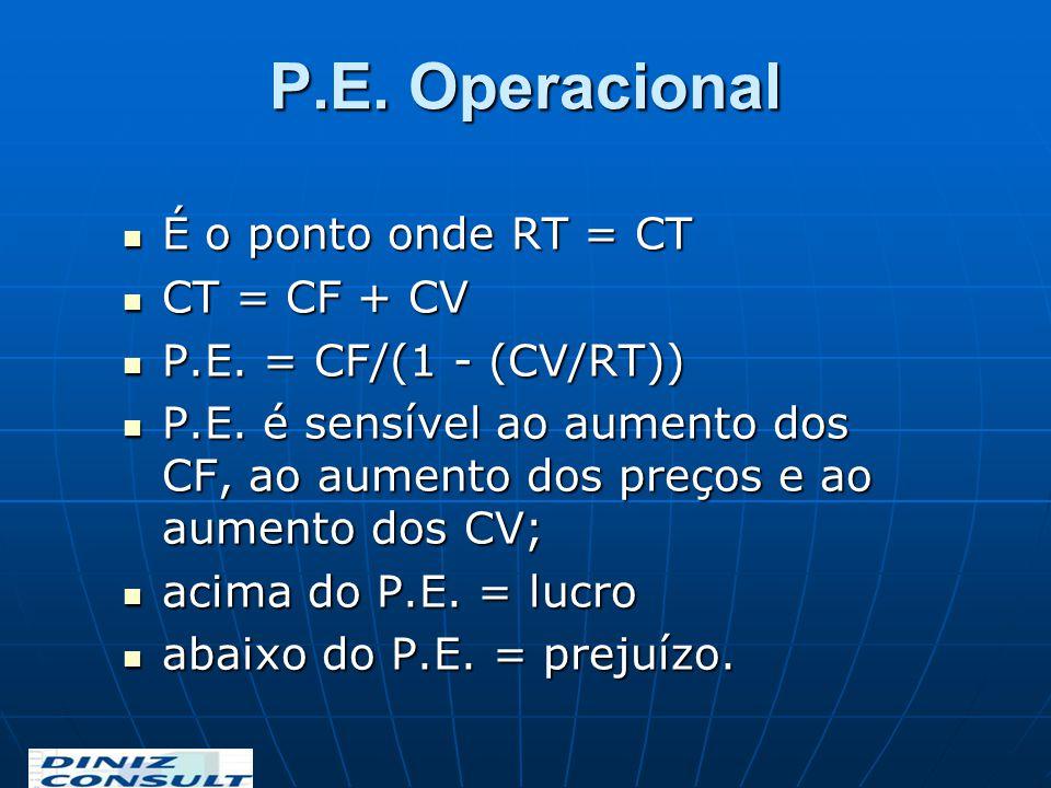 P.E. Operacional É o ponto onde RT = CT CT = CF + CV
