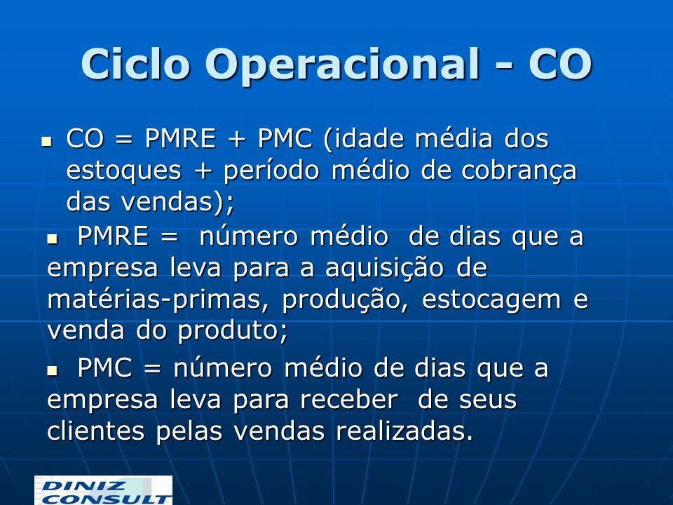 Ciclo Operacional - CO CO = PMRE + PMC (idade média dos estoques + período médio de cobrança das vendas);