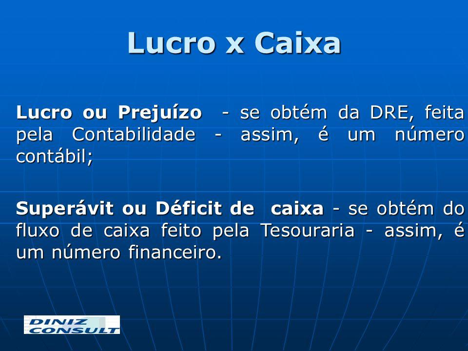 Lucro x Caixa Lucro ou Prejuízo - se obtém da DRE, feita pela Contabilidade - assim, é um número contábil;