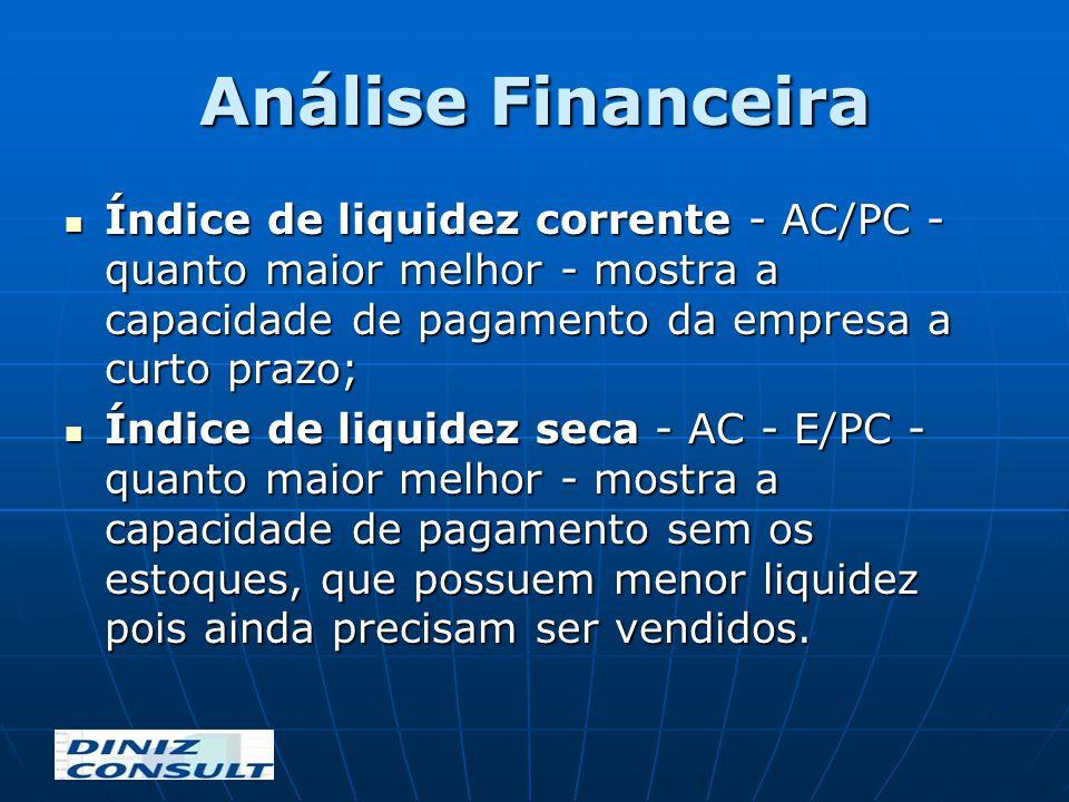 Análise Financeira Índice de liquidez corrente - AC/PC - quanto maior melhor - mostra a capacidade de pagamento da empresa a curto prazo;
