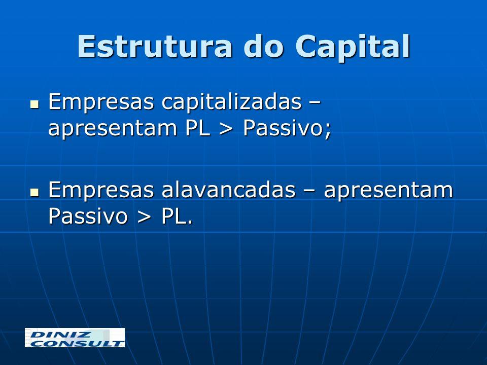 Estrutura do Capital Empresas capitalizadas – apresentam PL > Passivo; Empresas alavancadas – apresentam Passivo > PL.