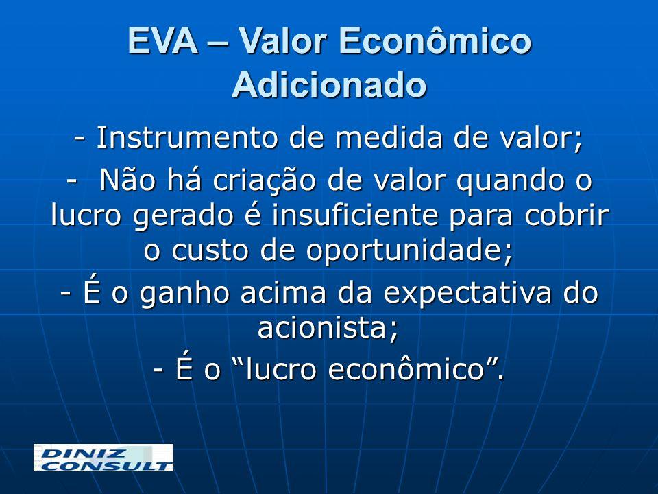 EVA – Valor Econômico Adicionado
