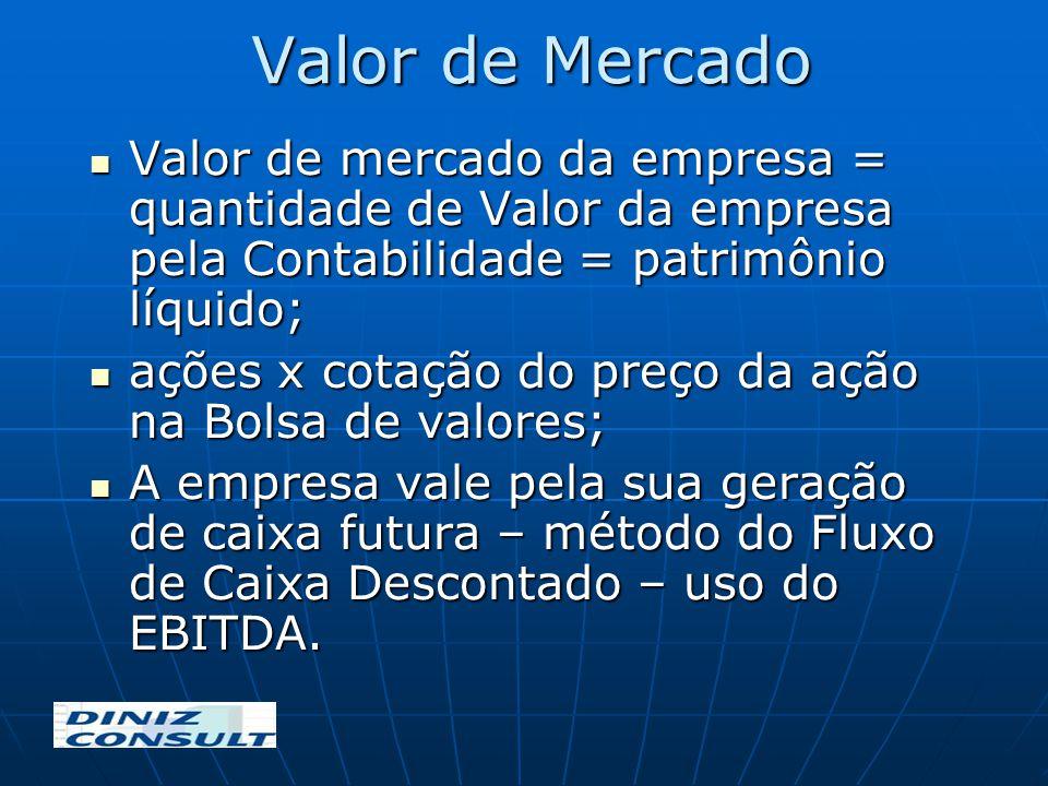 Valor de Mercado Valor de mercado da empresa = quantidade de Valor da empresa pela Contabilidade = patrimônio líquido;