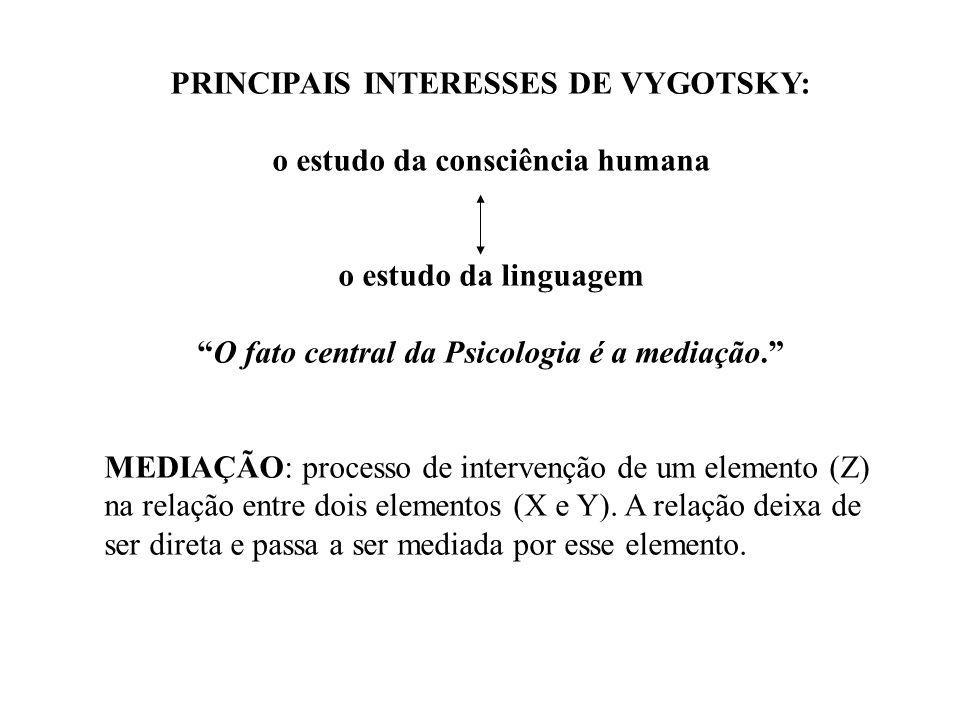 PRINCIPAIS INTERESSES DE VYGOTSKY: o estudo da consciência humana