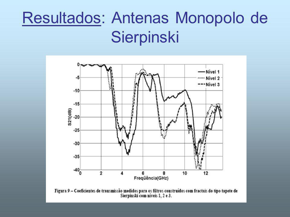 Resultados: Antenas Monopolo de Sierpinski