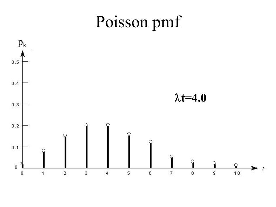 Poisson pmf pk t=4.0 t=4.0