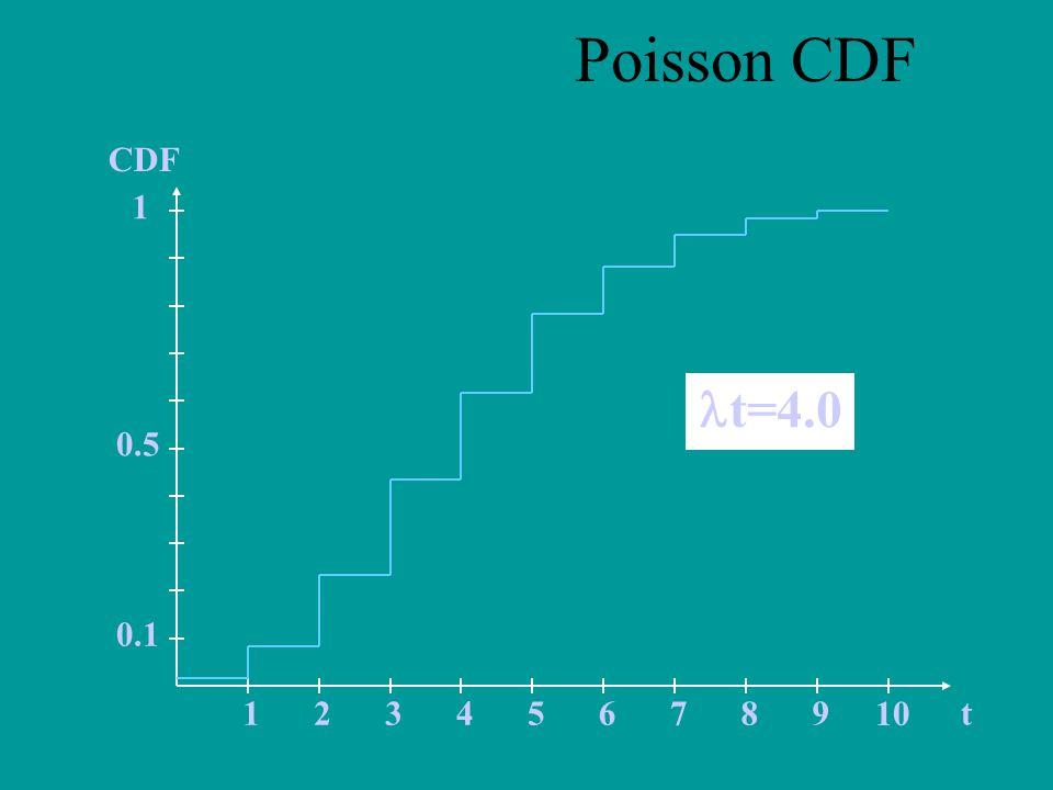 Poisson CDF t CDF 1 2 3 4 5 6 7 8 9 10 0.5 0.1 t=4.0