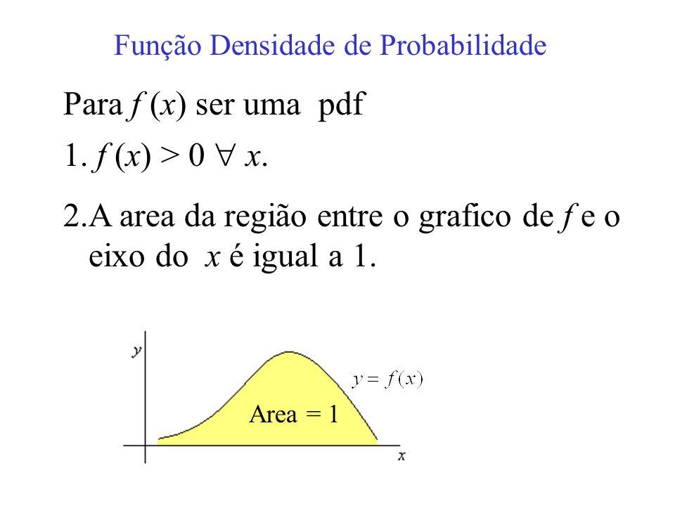 A area da região entre o grafico de f e o eixo do x é igual a 1.