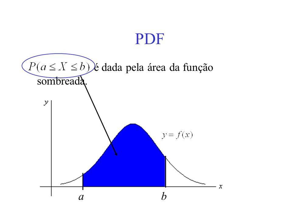 PDF é dada pela área da função sombreada. a b