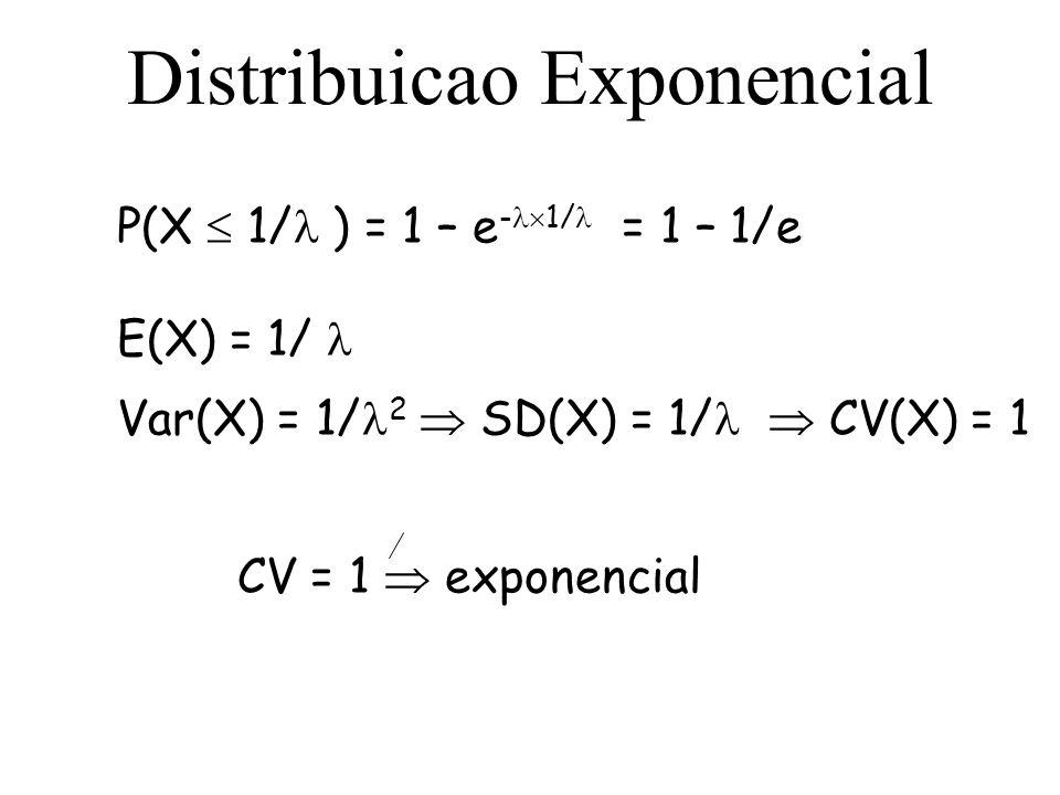 Distribuicao Exponencial
