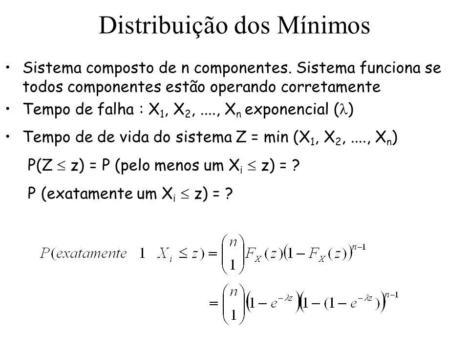 Distribuição dos Mínimos