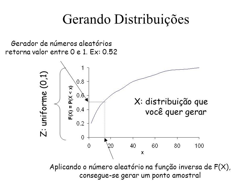 Gerando Distribuições
