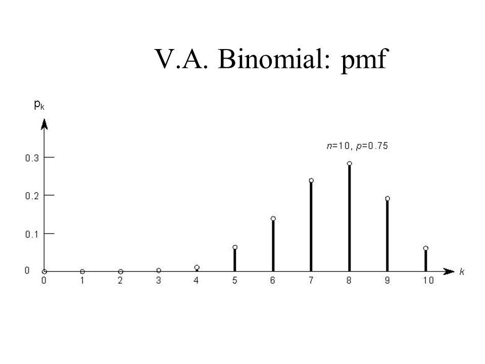 V.A. Binomial: pmf pk