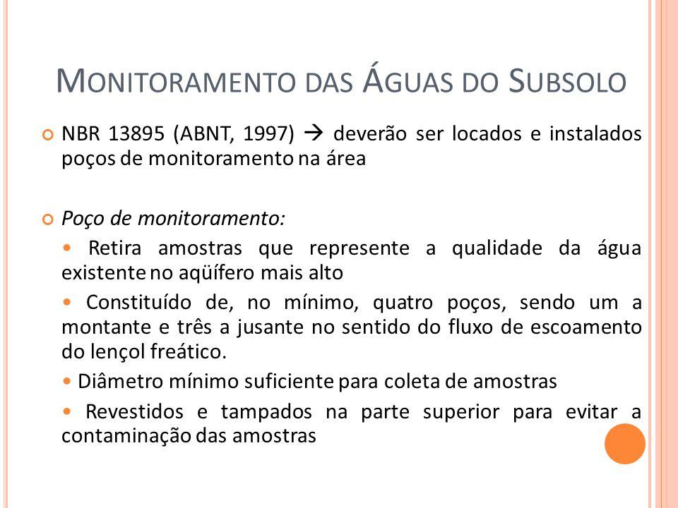 Monitoramento das Águas do Subsolo