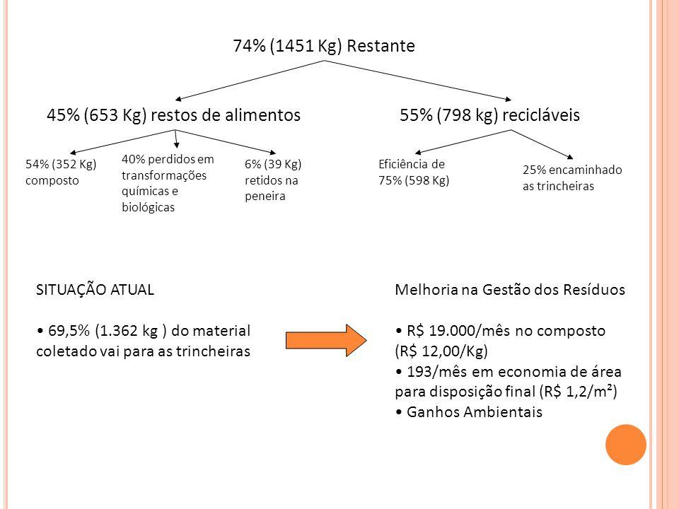 45% (653 Kg) restos de alimentos 55% (798 kg) recicláveis