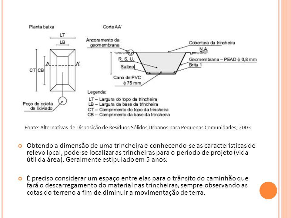 Fonte: Alternativas de Disposição de Resíduos Sólidos Urbanos para Pequenas Comunidades, 2003